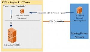 AWS DNS Query
